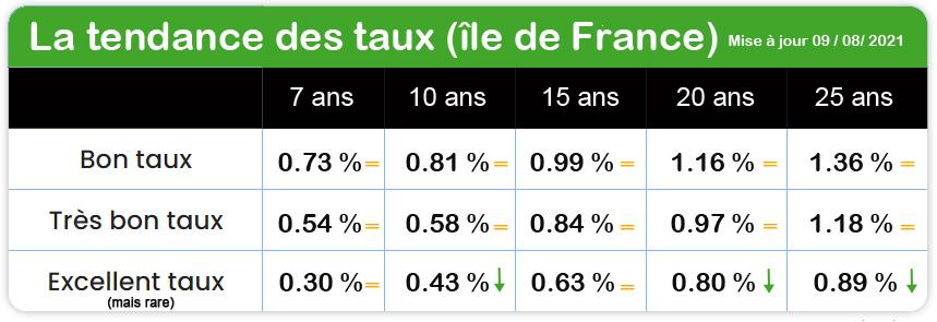 les taux crédit immobilier ile de France aout 2021